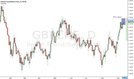 GBPCHF: Gbp Chf