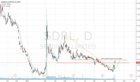 SDRL: JaeSmith - Trading Perspective - SDRL