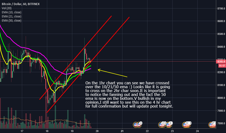 BTCUSD: Bitcoin Nice EMA CrossOver On The 1hr chart In Trending Channel