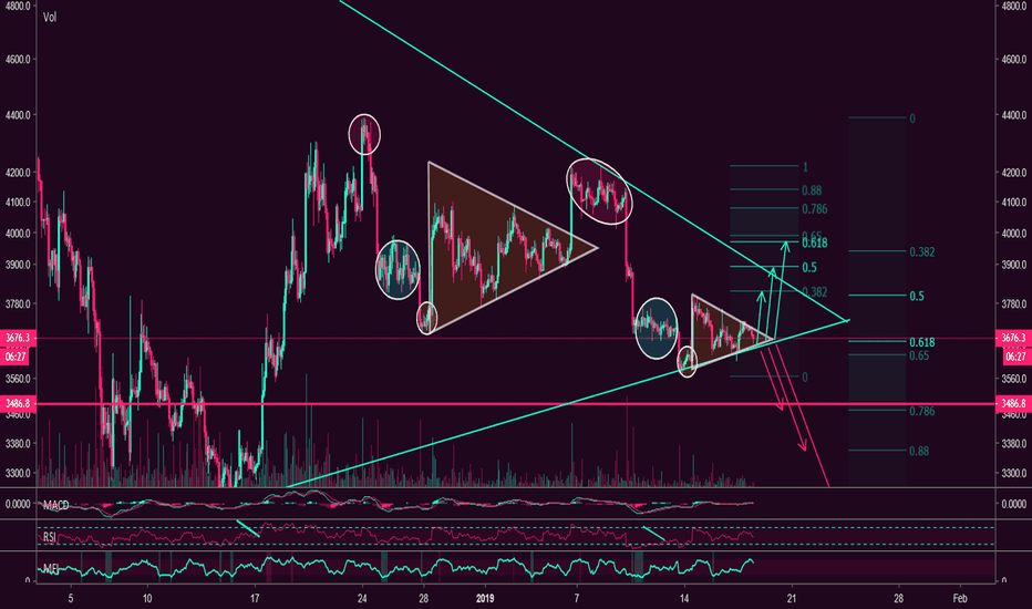 BTCUSD: What is next? Use this FRACTAL and make PROFITS before its done