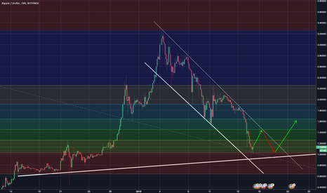XRPUSD: XRP reaching support of bear channel