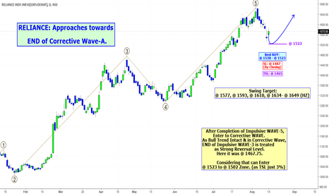 RELIANCE: RELIANCE: Approaches towards END of Corrective Wave-A.