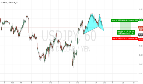USDJPY: Bull Gartley