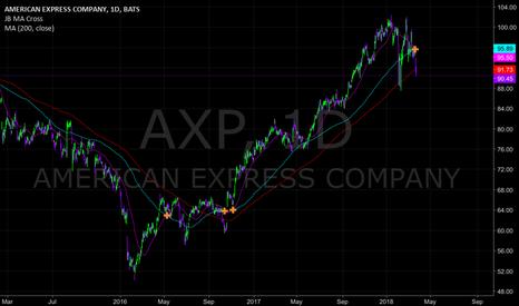 AXP: APX out