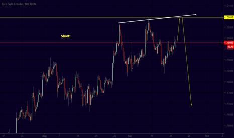 EURUSD: short at a higher position