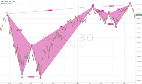 SPX: Fractal bearish harmonic patterns in SPX for month-day-hour