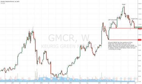 GMCR: GMCR Head and Shoulders