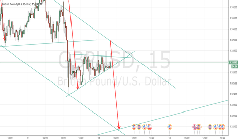 GBPUSD: waiting for short