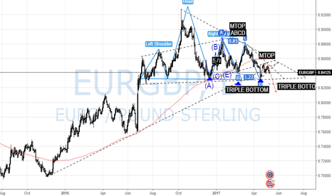 EURGBP: EURGBP Swing Lows