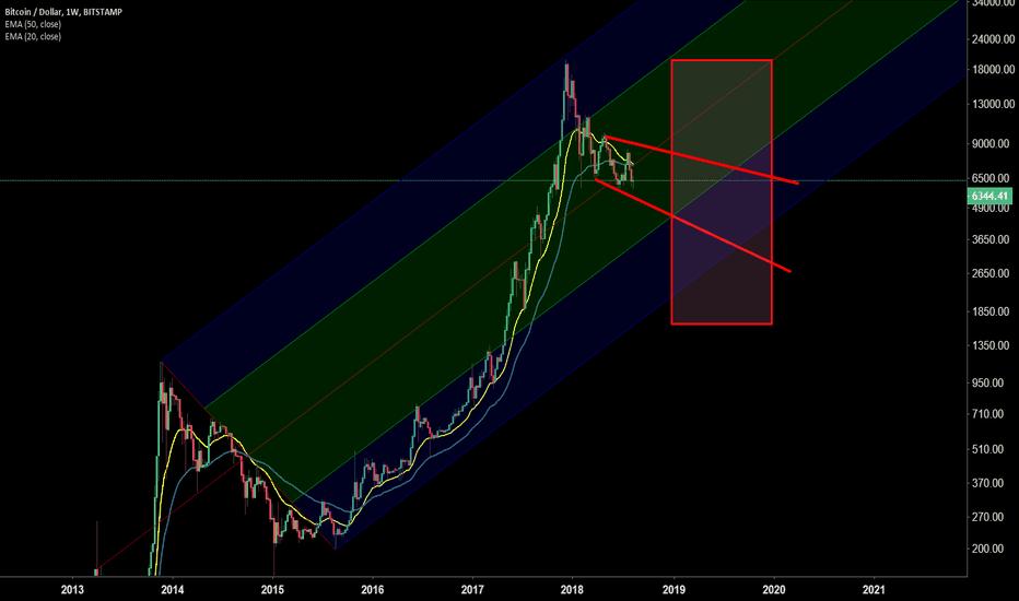 BTCUSD: Bitcoin: Price range for 2019?