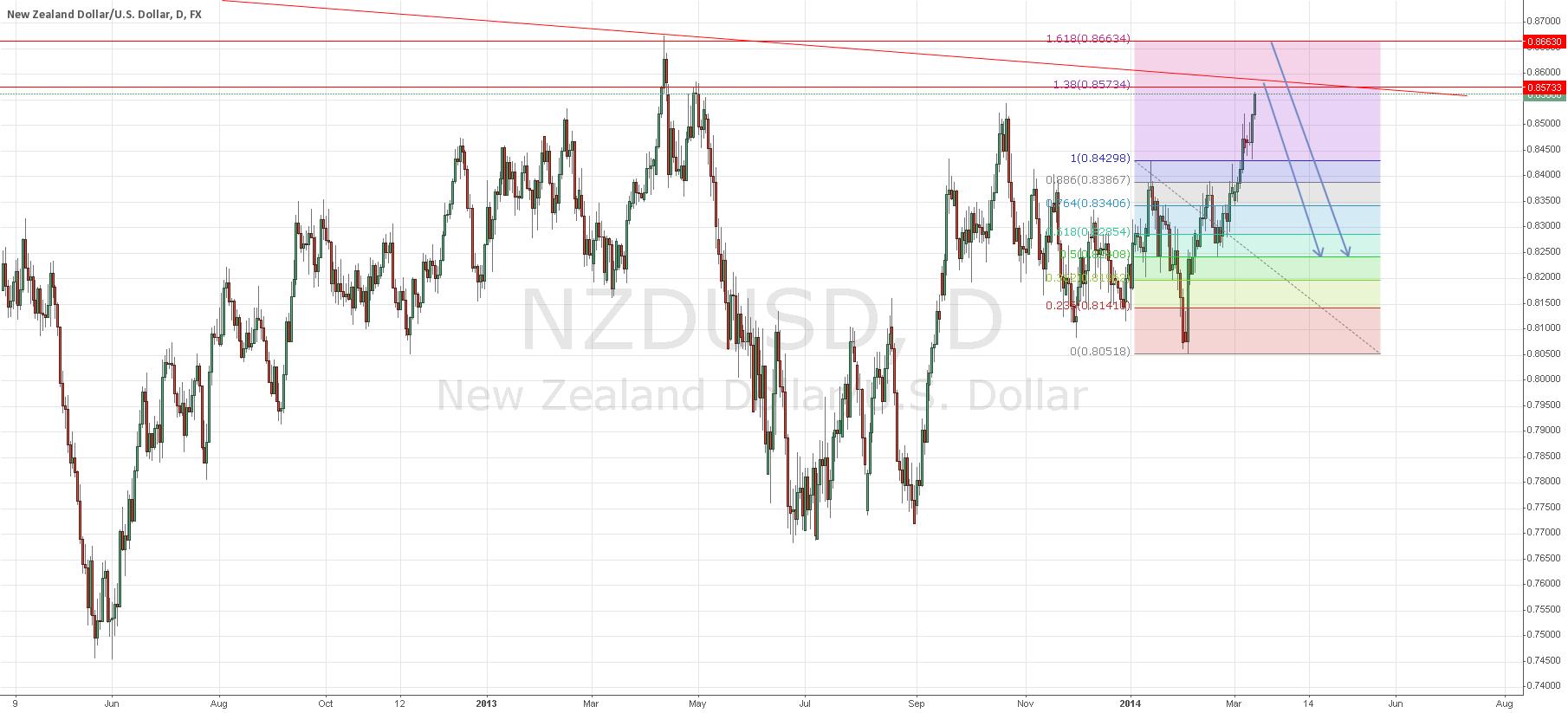 Short NZD/USD between 138 and 161.8 fib levels