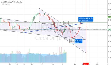 UKOIL: UKOI движение нефти до середины декабря 2016