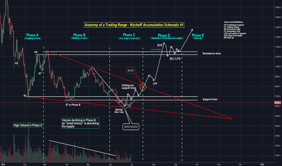 BTCUSD: Accumulation Phase with Bitcoin - Wyckoff