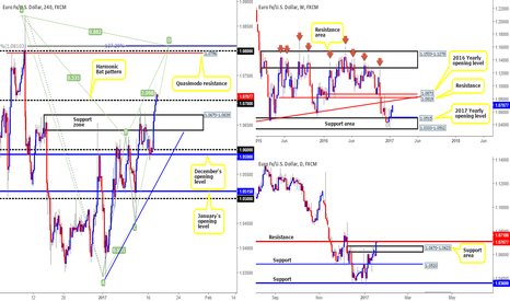 EURUSD: The EUR as we see it...