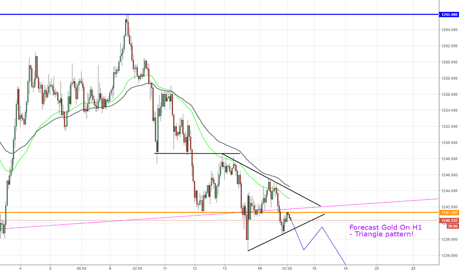 XAUUSD: XAUUSD, Breakout triangle pattern on H1 !
