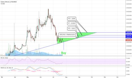 Tradingview Gnt