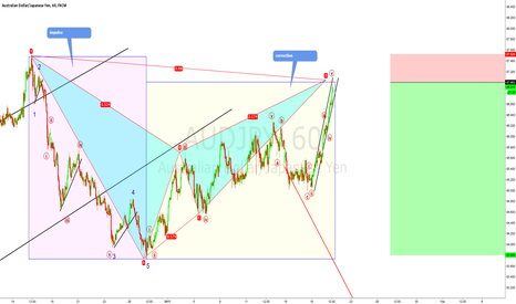 AUDJPY: AUDJPY updated setup