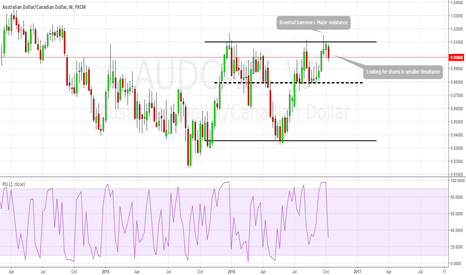 AUDCAD: audcad inverted hammer in weekly TF