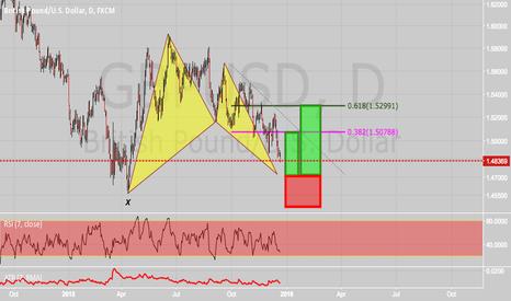 GBPUSD: Bat Pattern setting up on GBPUSD daily chart