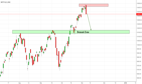 NIFTY: Nifty Reached Supply wait for it to reach demand!
