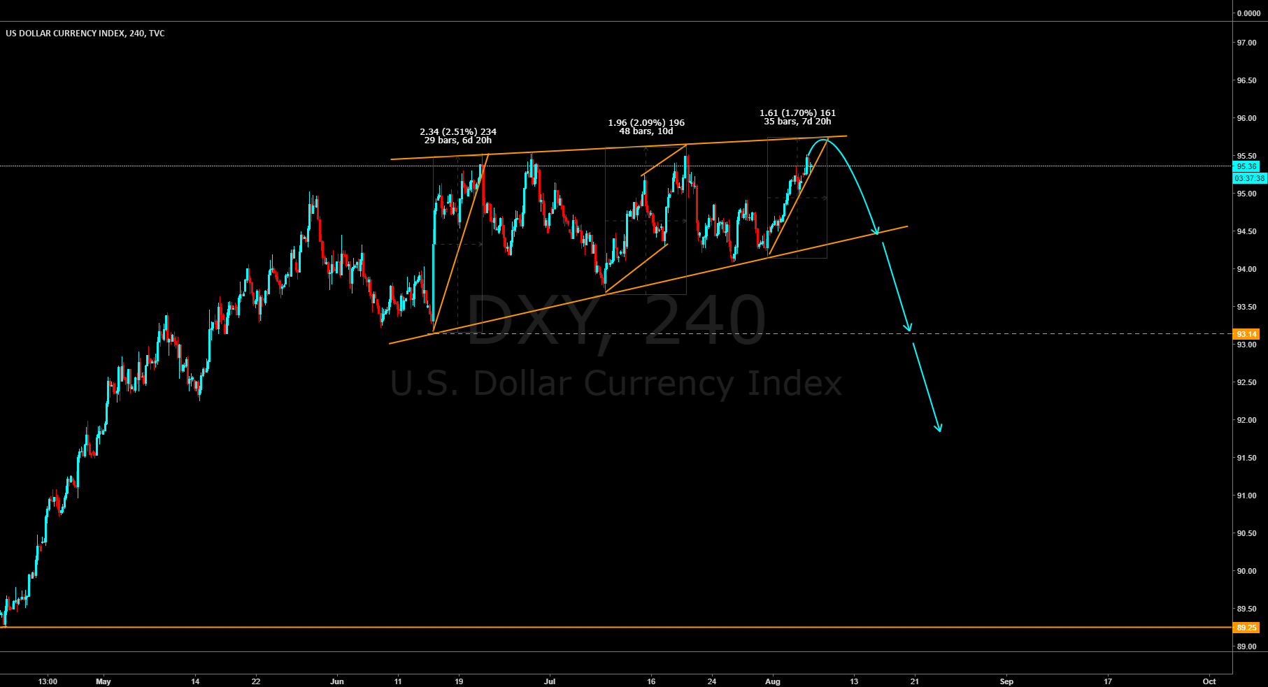 #DXY Watch for reversal pattern