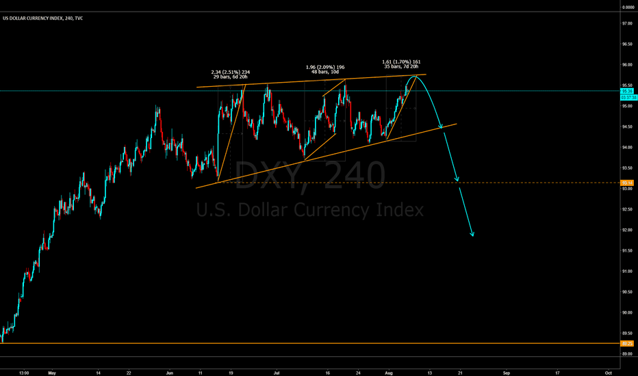 DXY: #DXY Watch for reversal pattern