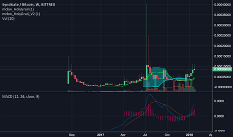 SYNXBTC: Buy Buy Buy!