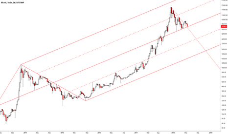 BTCUSD: Back to Median line
