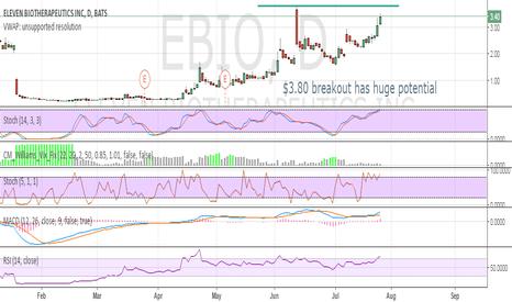 EBIO: $3.80 breakout has