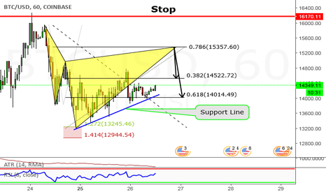 BTCUSD: Short Advanced Cypher Pattern