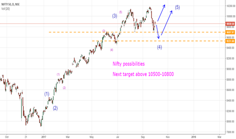 NIFTY: Nifty possibilities    Next target above 10500-10800