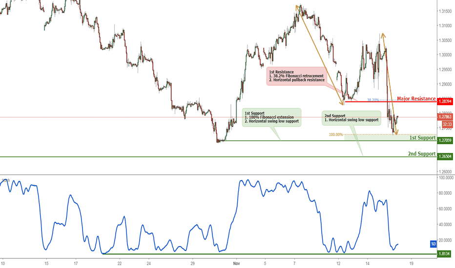 GBPUSD: GBPUSD Bounced Off Support, Potential For A Further Rise