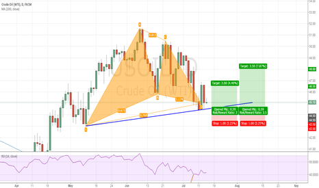 USOIL: USOIL Gartley pattern