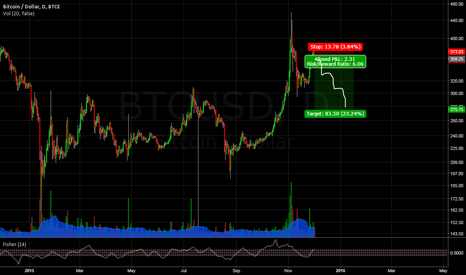 BTCUSD: Short term overbought btc