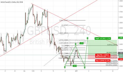 GBPUSD: Bullish move on GU