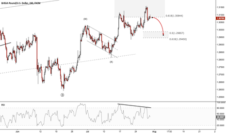 GBPUSD: GBPUSD - Short term targeting 1.2985
