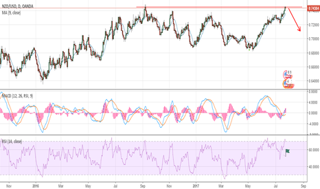 NZDUSD: NZDUSD MY THOUGHTS