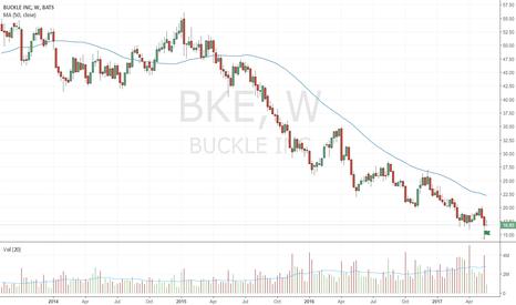 BKE: Bullish spring