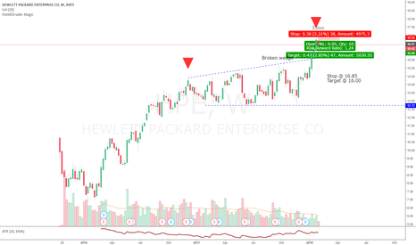 """HPE: HPE - """"Hell-lett"""" Going Back Down to Hell?"""