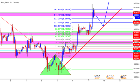 EURUSD: sigue la tendecia para largo