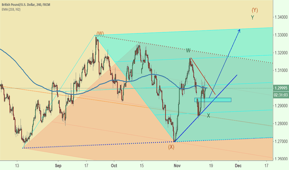 GBPUSD: GBPUSD Bullish Triangle