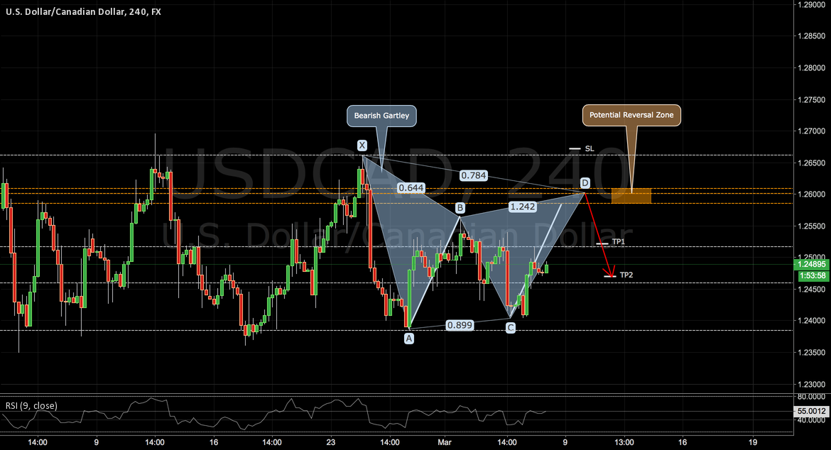 USDCAD: a Bearish Gartley on the Loonie Part II