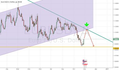 EURUSD: Продажа EUR/USD!