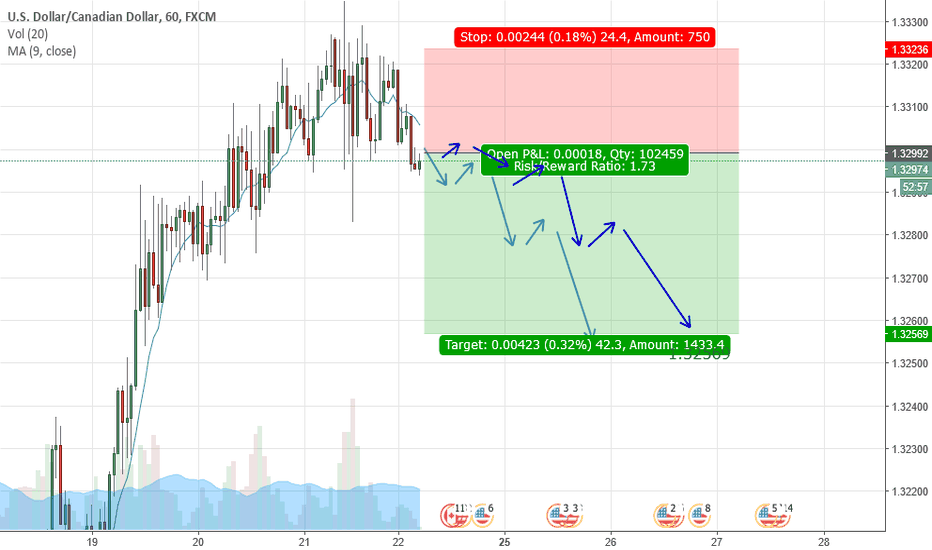 USDCAD: USDCAD breakout pattern DOWN