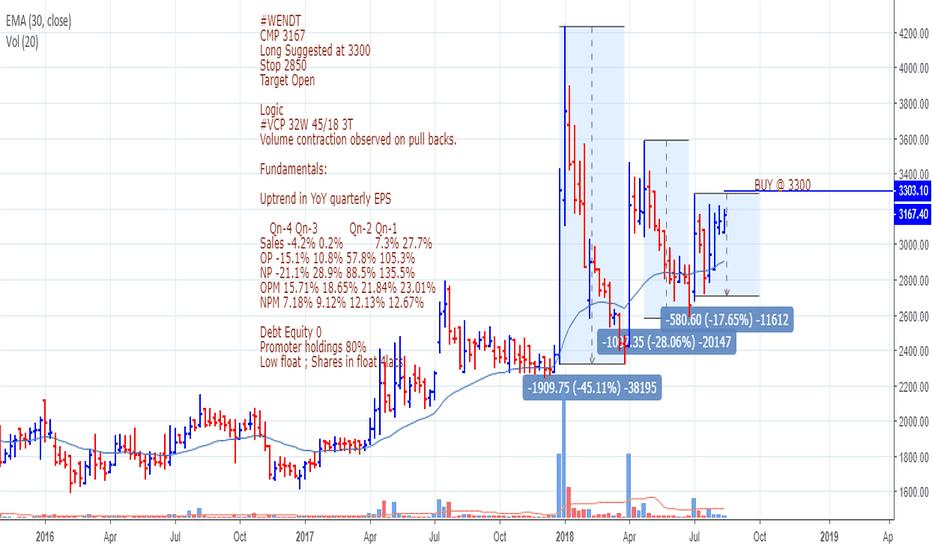 WENDT: WENDT - VCP bullish pattern