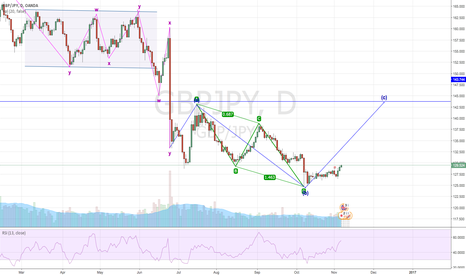 GBPJPY: Time to log GJ