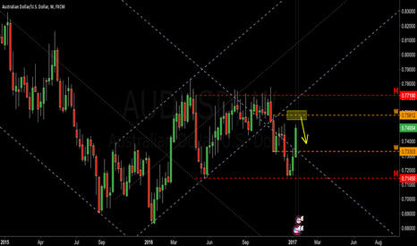 AUDUSD: new high and SELL AUD ?