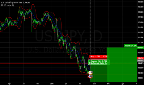 USDJPY: Long term view of usdjpy