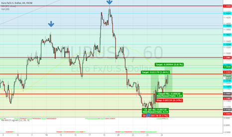 EURUSD: from yesterday