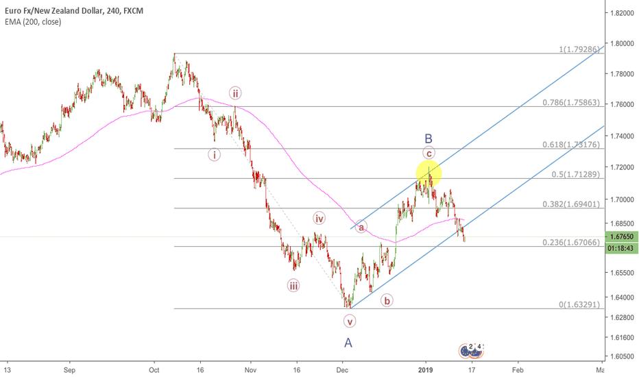 EURNZD: EURNZD - REVISED Short Wave C